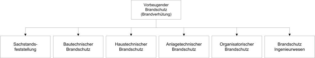 Brandschutz Übersicht 2014 01 10 Hauptgruppen 600 dpi
